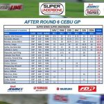 Shell Advance Inside Racing Cup – Super Series – Luzon Grand Prix Super Underbon…
