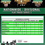 Castrol Power One Nationwide Flat Track Series after three races before Cebu Rac…