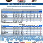 Shell Advance Super Series Nationwide Championship Final Round Points Standing