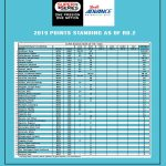Shell Advance Super Series Points Standing before going to Round 3 in Davao City…